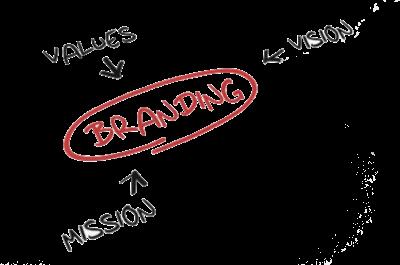 Personal Branding Training (0036)