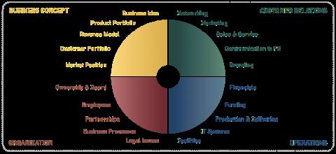Online Certification Module #1: Presenting the GrowthWheel Framework