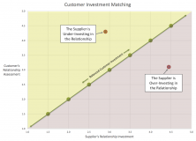 Customer Investment Matching