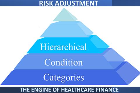HCC Risk Adjustment Training Demo