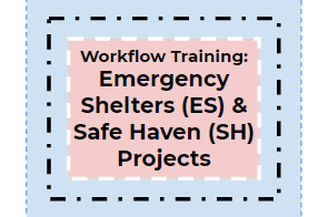 Emergency Shelter (ES), Transitional Housing (TH) + Safe Haven (SH) Workflow Training