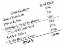 Industry Cost Profiles - Methodology (TCS-II-02-1)