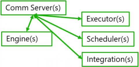 Ayehu NG Core Components (ESSS02)