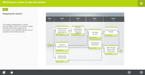 La planification du projet. Part. A (MH092-A)