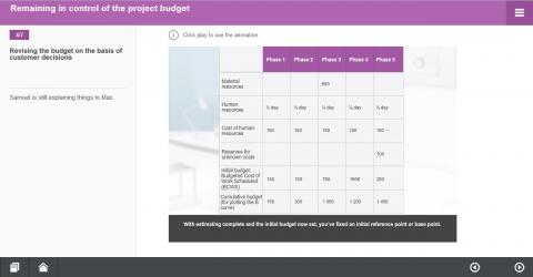 Etablir le budget du projet. Part. B (MH093-B)