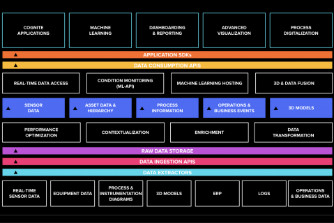 Introduction to Cognite Data Fusion Architecture and Resource Types