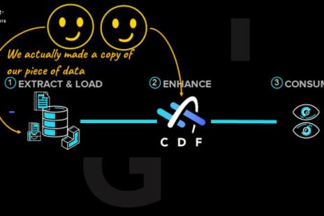 A data's journey - an adventure through CDF and beyond (101)