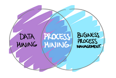 OTRS-002 COLLECTION - Process Mining 101 - The Basics (OTRS-002)
