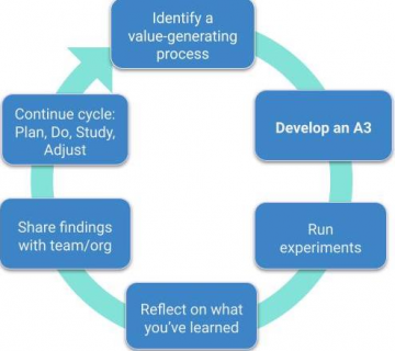 Lean & A3: A Human-Centered Approach to Problem Solving (DU 101)
