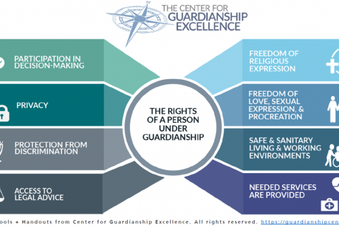 Rights of Individuals Under Guardianship
