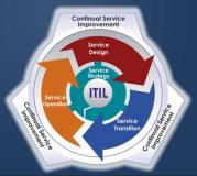 ITIL Certification Track