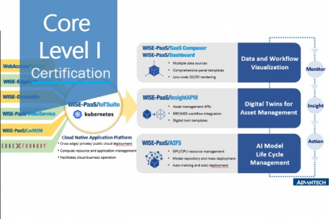 WISE-PaaS Core Level I (WP_T100499_CH)