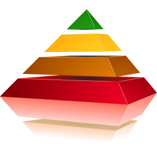 Breng eisen en middelen in evenwicht met piramide middelen-eisen (TOO-20-003)