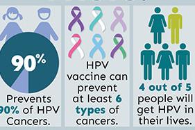 HPV Immunization Course