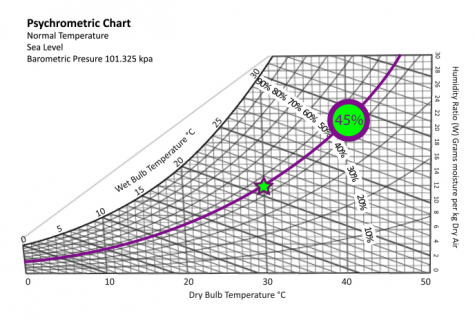 AMCA210 Psychrometrics for Fan Systems (AMCA210)