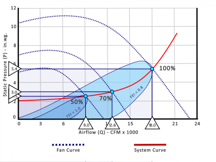 AMCA Calculating Fan Energy Index (FEI) for Stand-Alone Fans (AMCA207)