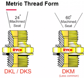 Metric Fittings (DIN) Introduction (RHAU-KH-T21)