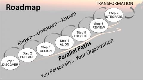 A Leader's Journey Decoded Step 3: Design