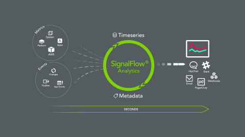 01 The SignalFx Platform (SFX101.1)