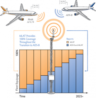 ADS-B / Multilateration