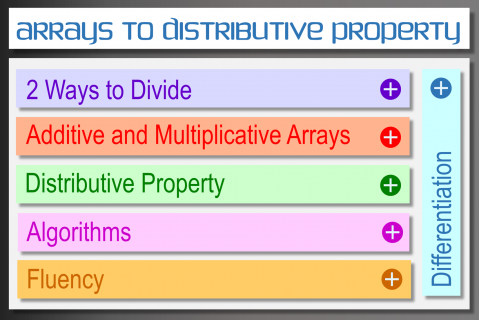 From Arrays to the Distributive Property (MT201)