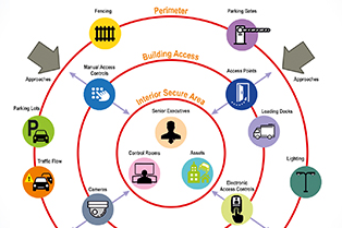 Protective Security Principles and Security Management
