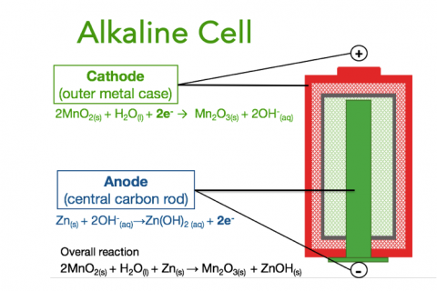 3e. Batteries and Fuel Cells
