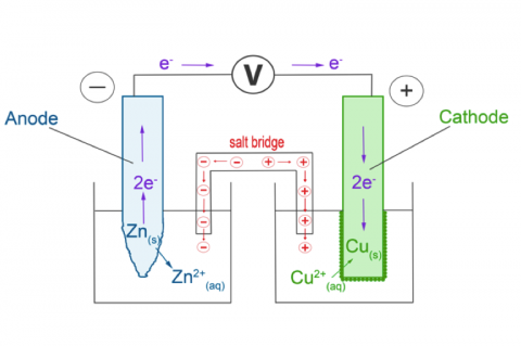 3d. Redox Reactions and Galvanic Cells