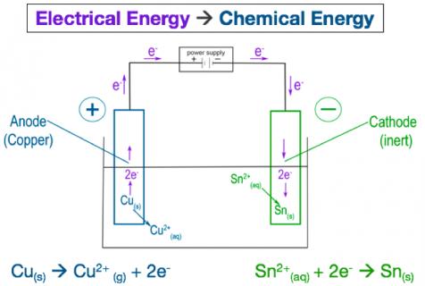 3h. Electrolysis