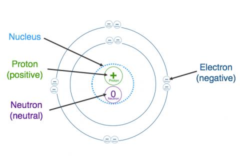 1a. Atomic Theory