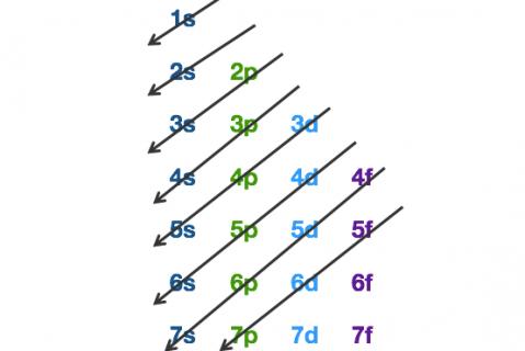 1b. Electron Configuration