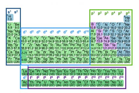 1c. Periodic Table