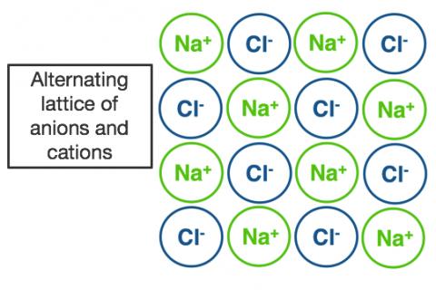 1e. Ionic Bonding